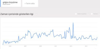 göğüs büyütme google
